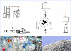 Auf der K wird das OHL-Verfahren zur Wiedergewinnung von PET-Granulat aus Flaschenmahlgut vorgestellt (Foto: Protec Polymer Processing)