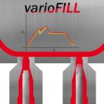 Die gelbe Kurve zeigt den verstärkten Druckabfall ohne Volumensteuerung, die rote Kurve das optimierte Druckprofil durch Variofill. (Abb.: PSG)