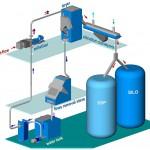 Das integrierte Crystallcut System, umfasst das Unterwassergranulieren, Trocknen und Kristallisieren. (Abb.: Nordson BKG)