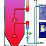 Die Zweikreis-Technologie benötigt bei gleichem Materialdurchsatz bis zu 70 % weniger Druckluft als ein Einkreis-Drucklufttrockner. (Abb.: Wenz)