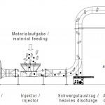 Herbold: Vermeidung von Maschinenschäden durch Störstoffabscheidung