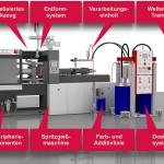 Als Spezialist für den gesamte Bereich des Flüssigsilikon-Spritzgießens liefert Elmet individuell konzipierte, schlüsselfertige Komplettsysteme. (Abb.: Elmet)