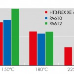 Berstdruck an Rohren 8X1 mm bei 150 bis 225 °C. Der Schmelzpunkt von PA610 und PA612 liegt bei 220 bzw. 215°C. (Abb.: Ems-Chemie)