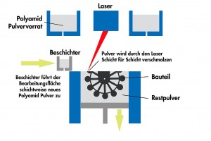 Bild 9: Schematische Darstellung des Selektiven-Laser-Sinter Verfahrens (SLS). (Abb.: ASS)