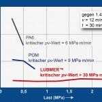 Dreyplas: PE-UHMW für Spritzguss, Extrusion und RAM-Extrusion