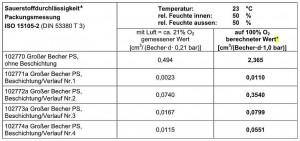 Sowohl die Sauerstoff- als auch die Wasserdampftransmissionswerte des plasmabeschichteten oPP/SiOx/PP-Laminats zeigen gute Werte. (Quelle: Cavonic)
