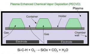Die Becher werden in eine Kammer geführt. Dort wird ein Vakuum erzeugt und anschließend  siliziumhaltiges Gas und Sauerstoff eingeleitet. Mittels der Elektrode wird das Plasma erzeugt. Dann erfolgt der schichtweise Aufbau der Beschichtung. (Abb.: Cavonic)