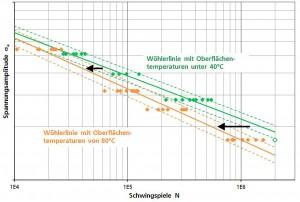 Abfall der Lebensdauer einer Hourglass-Probe bei hohen Oberflächentemperaturen. (Grafik: Fraunhofer LBF)