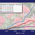 Schon geringe Mengen des neuen Masterbatch UV4120PE reichen aus, um die Nutzungsdauer von UV-absorbierenden Gewächshausfolien zu vervielfachen. (Abb.: Tosaf)