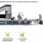 Erema: Premiere für neues Mahlgut-Recycling