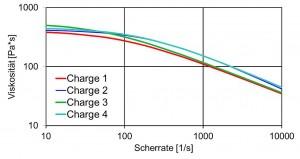 Cadmould Chargenschwankungsbutton: Materialschwankungen werden automatisch bei der Bauteiloptimierung berücksichtigt. (Abb.: Simcon)