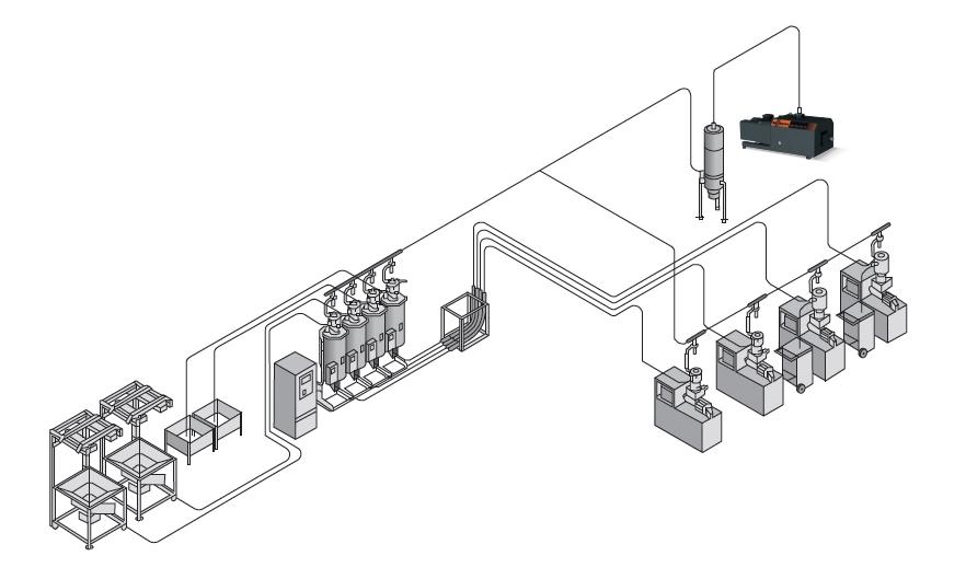 Schematischer Aufbau einer zentralen Materialversorgung mit Mink Klauen-Vakuumpumpen zur Unterdruckerzeugung für den Materialtransport in den Saugleitungen (Foto: Busch)