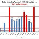 Global Warming Potenzial gebräuchlicher Kältemittel. (Grafik: L&R)