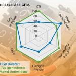 Ultrapolymers: PA 66 für E&E-Anwendungen