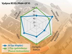 Die kupferfrei hitzestabilisierten PA 66-GF-Typen sind für Anwendungen in Elektrik und Elektronik konzipiert. (Abb.: Ultrapolymers)