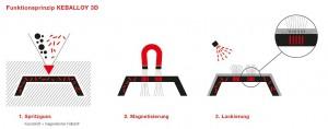 Die Technologie Keballoy 3D ermöglicht ein individuelles Erscheinungsbild in der Serienfertigung. (Abb.: Barlog)