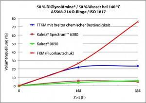 Die Grafik zeigt die Beständigkeit von Perfluorelastomer-Dichtungskomponenten aus Kalrez Spectrum und Kalrez 0090 gegen eine hoch aggressive Mischung aus DiGlycolAmine und Wasser bei 140 °C, die typisch ist für die Gaswäsche zur Entfernung von H2S: Nach 336 h sind ein FKM 10- bis 15-mal und ein universell einsetzbarer FFKM viermal so stark gequollen. (Abb.: DuPont)