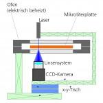 Schematischer Messaufbau. (Abb.: Fraunhofer LBF)