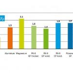 Borealis: CF-verstärktes PP für anspruchsvolle Leichtbaulösungen