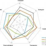 Solvay: Bioverträgliches Polyethersulfon für Medizintechnik
