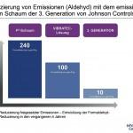 Reduzierung von Emissionen (Aldehyd) mit dem emissionsarmen Schaum der 3. Generation von Johnson Controls. (Abb.: obs/Johnson Controls Automotive Experience)