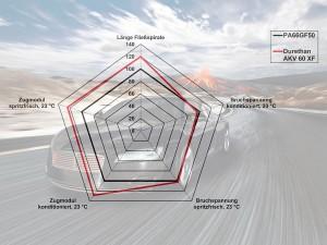 Gegenüber dem PA 66 mit 50 % Glasfasergehalt zeigt das neue, mit 60 % Glasfasern verstärkte Durethan AKV 60 XF noch einmal eine deutlich höhere Steifigkeit bei gleichzeitig verbesserter Fließfähigkeit. (Abb.: Lanxess)