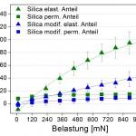 Abb. 1: UST-Kratztest an PP-Compounds mit bzw. ohne Oberflächenmodifizierung des Füllstoffs. (Abb.: KuZ)