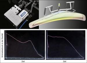 Servoantrieb des Flexflow-Systems (oben links), eingebaut in ein Kaskadenwerkzeug mit Fünffach-Anbindung zur Herstellung einer großformatigen Klarglasscheibe (oben rechts): Die beim herkömmlichen Kaskadenspritzgießen auftretenden Druckschwankungen (unten links) werden mit Flexflow geglättet (unten rechts). (Abb.: HRSflow)