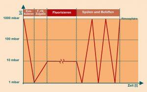 Schematischer Ablauf eines Fluorierungsprozesses. (Abb.: Busch)