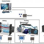 Der Manager IQ Easy ist für den Anschluss an eine Feldbusschnittstelle zwecks Einbindung in das Anlagen- oder Prozesskontrollsystem vorbereitet. Ethernet- und USB-Anschlüsse können für die Datenerfassung genutzt werden. Das Beispiel im Bild zeigt eine typische Wertschöpfungskette der Folienextrusion und Verarbeitung. (Abb.: Simco-Ion)
