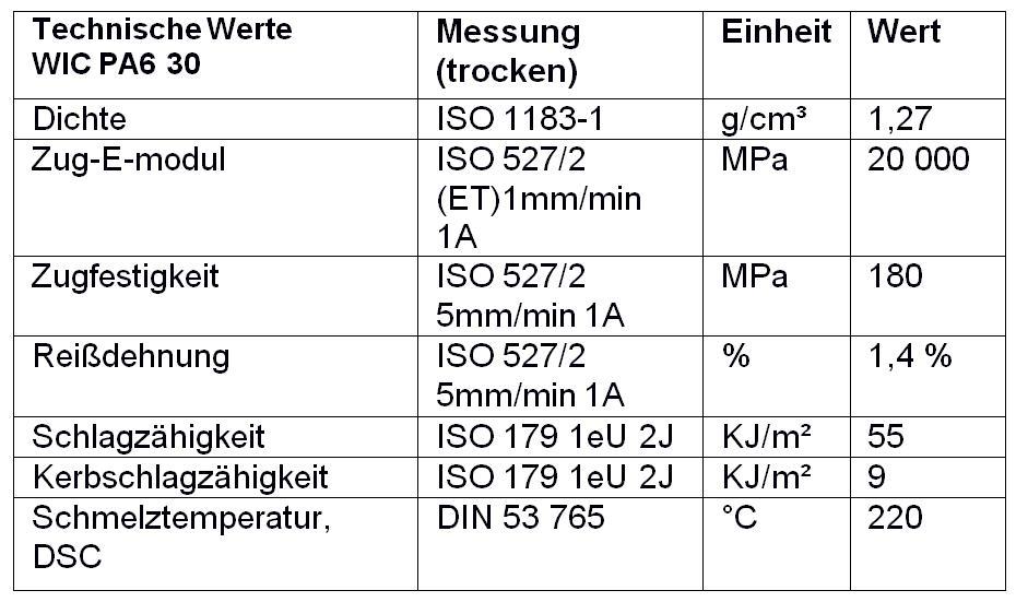 Eigenschaftsprofil des für die Finnen verwendeten Materials WIC PA6 30. (Quelle: Wipag)