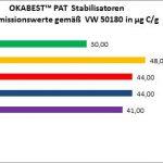 OKA-Tec: Langzeit-Wärmestabilisatoren für PP