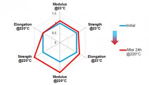 Mechanische Eigenschaften von Technyl REDx spritzfrisch und nach Lagerung bei 220 °C. (Abb.: Solvay)