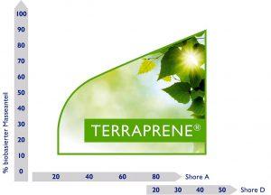 Einfluss des Anteils an nachwachsenden Rohstoffen auf die Härte von Terraprene. (Abb.: FKuR)