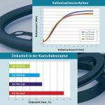 Brüggemann: Vulkanisationsbeschleunigung mit weniger Schwermetall