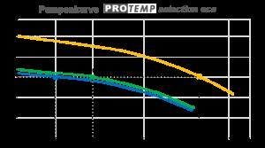 Pumpenkennlinie der Serie Protemp selection eco. (Abb.: Hahn Enersave)