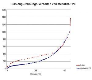 Die TPEs besitzen ein ähnliches elastisches Verhalten wie Latex. (Abb.: Teknor Apex)