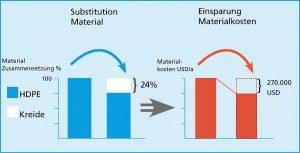 Anwendungsbeispiel eines 20 l-Kanisters: Ein 24 % Anteil von Kreide als HDPE-Zugabe führt zu 270.000 USD Einsparung auf der Materialkostenseite. (Abb.: Bekum)
