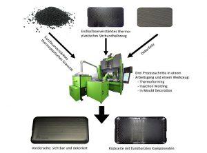 Die Hybrid Moulding plus IMD-Technologie ermöglicht die vollautomatische und nacharbeitsfreie Massenfertigung von sehr dünnwandigen, steifen Leichtbauteilen mit qualitativ hochwertigem Oberflächendekor. (Abb.: Lanxess)