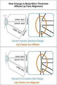 Die Schemazeichnung zeigt, wie eine Änderung der Einlegeblechstärke das Fluchten der Lippen bei einer Standard-Fluidbeschichtungsdüse (oben) und bei Nordsons neuem Design beeinflusst. (Abb.: Nordson)
