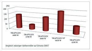 Vergleich wässriger Haftvermittler auf PP-DWST von Simona. (Abb.: Tramaco)