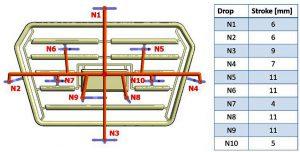 Angepasste Hubeinstellungen für die Simulation (rechts) und Druckregelung als Funktion Hub zu Durchflussrate des Flexflow-Systems für einen generellen ABS-Blend (links). (Abb.: HRSflow)