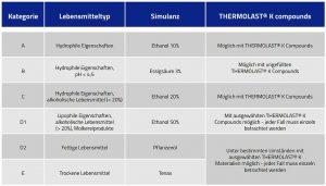 Eignung von thermoplastischen Elastomeren für den Kontakt mit unterschiedlichen Lebensmitteln nach Migrationsprüfung mit Simulanzien gemäß Verordnung (EU) Nr. 10/2011. (Quelle: Kraiburg TPE)