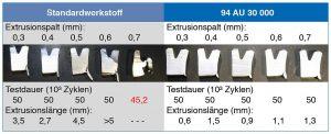 Vergleichsversuch bei 40 MPa und 100 °C mit großen Extrusionsspalten. (Abb.: Freudenberg)