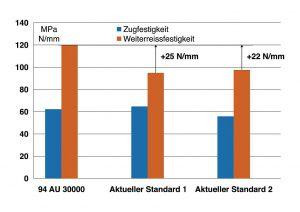 Die Weiterreißfestigkeit des PUR 94 AU 30000 liegt mit 120 MPa circa 35 % über den Werten vergleichbarer PUR-Werkstoffe. (Abb.: Freudenberg)