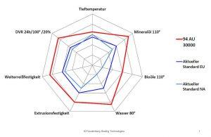 Eigenschaftsvergleich von PUR 94 AU 30000 mit Standard-Polyurethanen. (Abb.: Freudenberg)