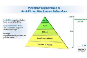 Radici bietet eine breite Palette an Polyamiden, die auf nachwachsenden Rohstoffen basieren. (Abb.: Radici)