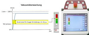 Schematische Darstellung der Vakuumüberwachungs-Funktionalität und R8 Robotersteuerung mit der entsprechenden Bildschirm-Darstellung. (Abb.: Wittmann)