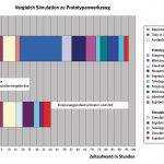 Einsparpotential – im direkten Vergleich Simulation und Prototypenwerkzeug. (Abb.: Simpatec)