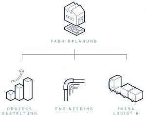Als kompetenter Partner für Fabrikplanungen sorgt MPC für eine professionelle und wirtschaftliche Gestaltung Ihrer Prozesse, des Engineerings und der Intralogistik. (Abb.: MPC Munschek Process Consulting)